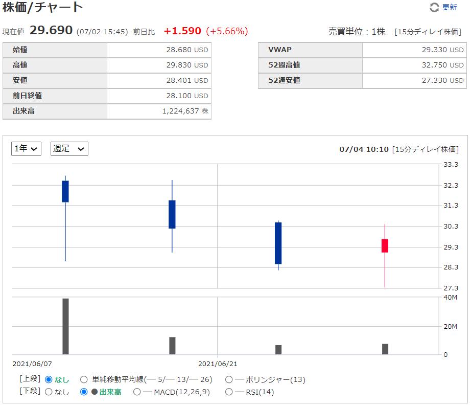マルケタmarqeta【MQ】の株価チャート、推移(日足)