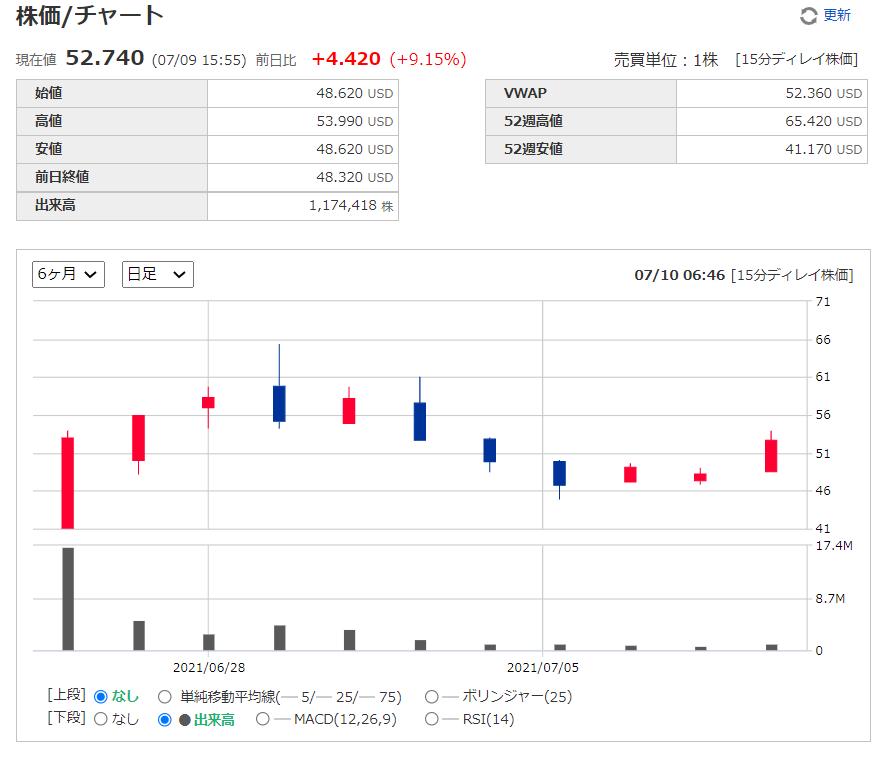 ドクシミティDoximity【DOCS】の株価チャート、推移(日足)