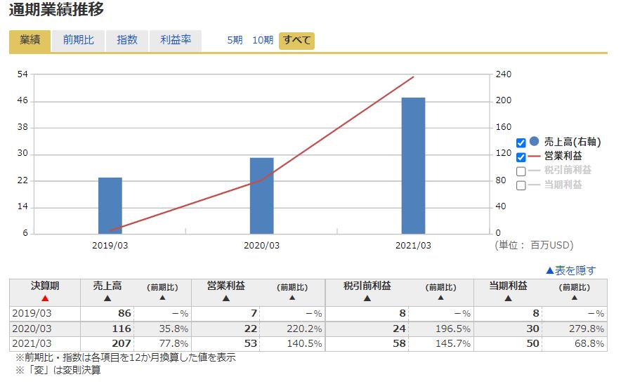 ドクシミティDoximity【DOCS】の業績推移、決算発表結果、財務諸表