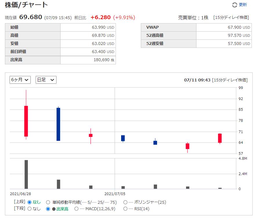 ゾーメトリー(ゾメトリー)Xometry【XMTR】の株価チャート、推移(日足)