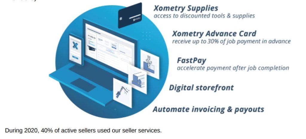 Xometrycard