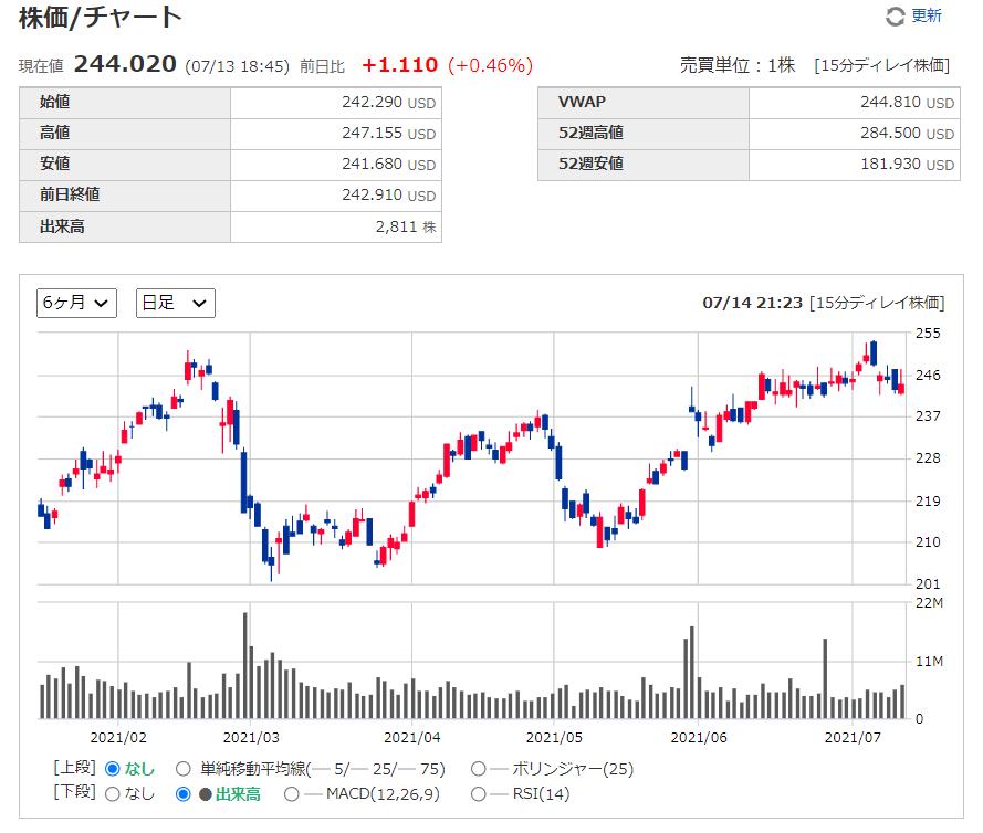 セールスフォースドットコムSalesforce【CRM】の株価チャート、推移(日足)