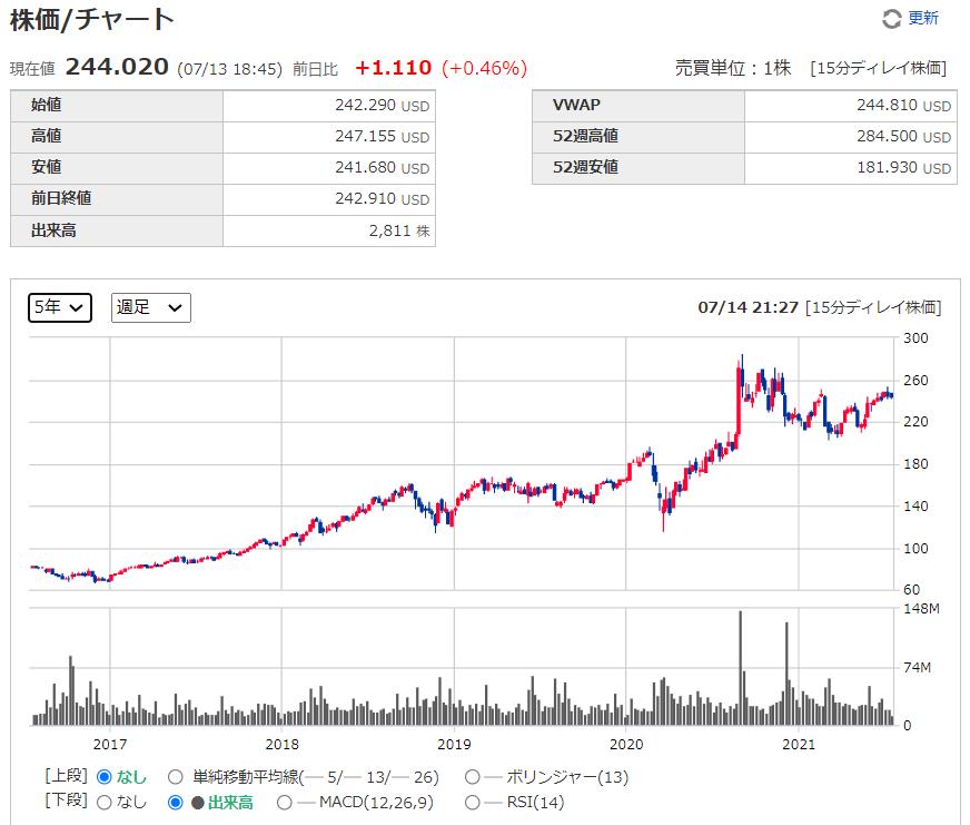 セールスフォースドットコムSalesforce【CRM】の株価チャート、推移(週足)