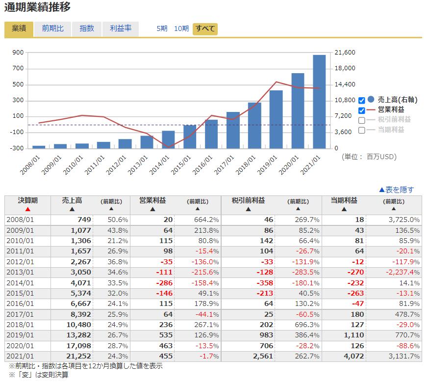 セールスフォースドットコムSalesforce【CRM】の本決算業績推移