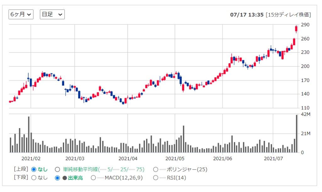 モデルナmoderna【MRNA】の株価チャート