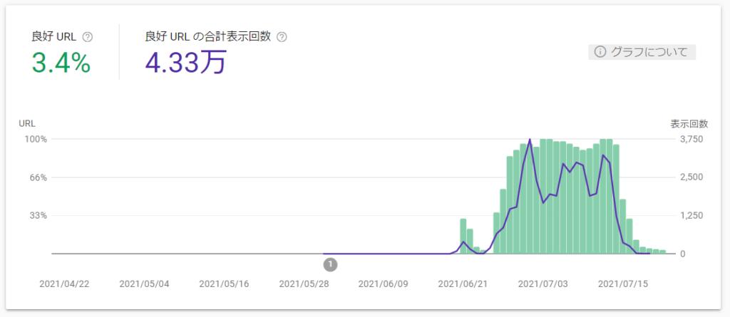 サイトに優れたページ エクスペリエンスの URL が 3.4% 件あります。