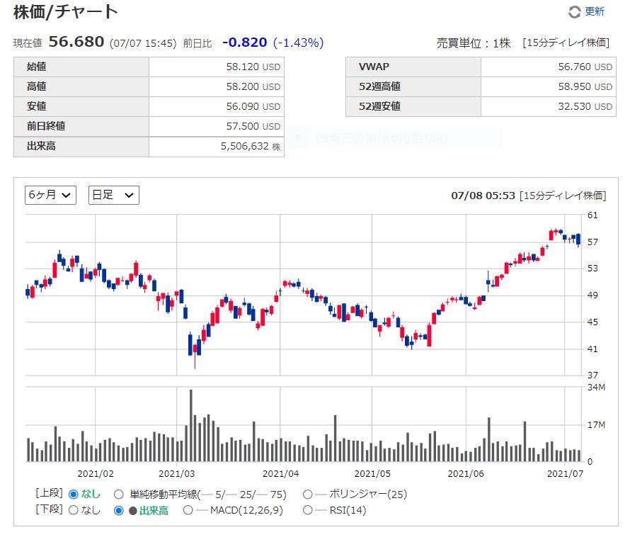 マーベルテクノロジーグループMarvell Technology Group【MRVL】株価推移日足
