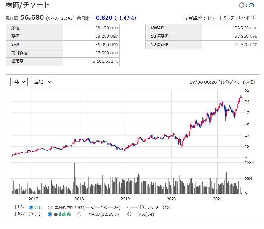 マーベルテクノロジーグループMarvell Technology Group【MRVL】の株価チャート、推移(週足)