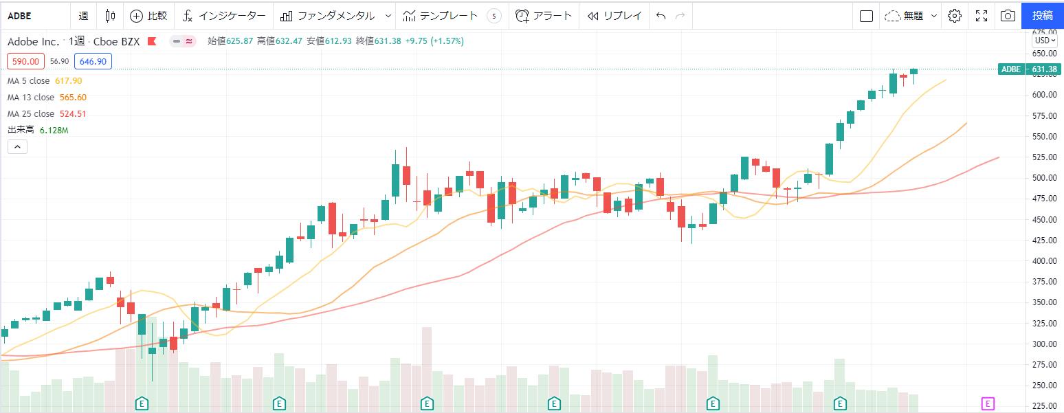 アドビadobe【ADBE】の株価チャート、推移(週足)