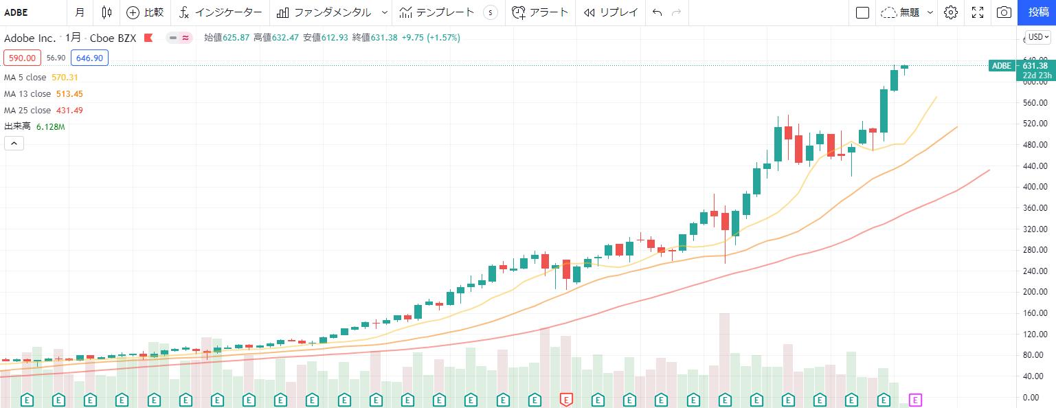 アドビadobe【ADBE】の株価チャート、推移(日足)