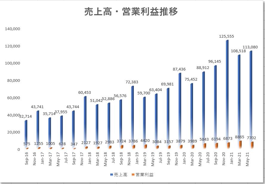 アマゾンAmazon【AMZN】 の2021年3月までの決算・売上・営業利益推移(業績)