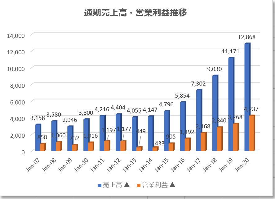 アドビadobe【ADBE】の通期売上高営業利益推移