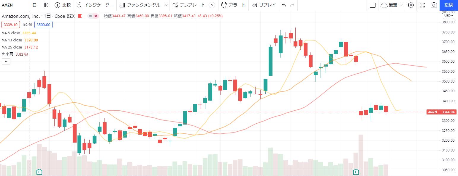 アマゾンAmazon【AMZN】の株価チャート、推移(日足)
