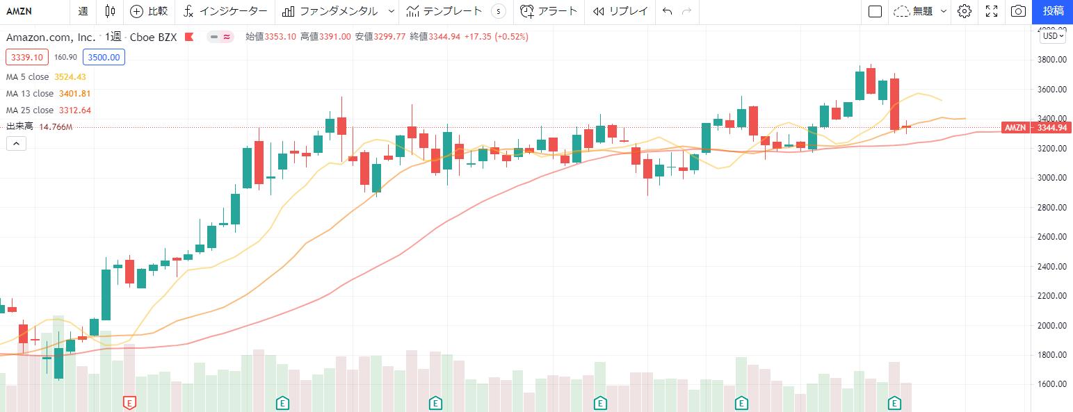 アマゾンAmazon【AMZN】の株価チャート、推移(週足)