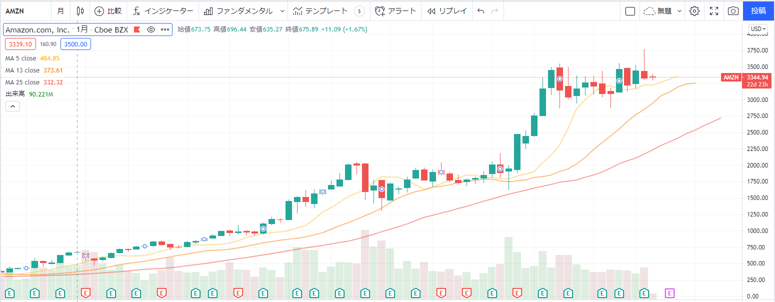 アマゾンAmazon【AMZN】の株価チャート、推移(月足)