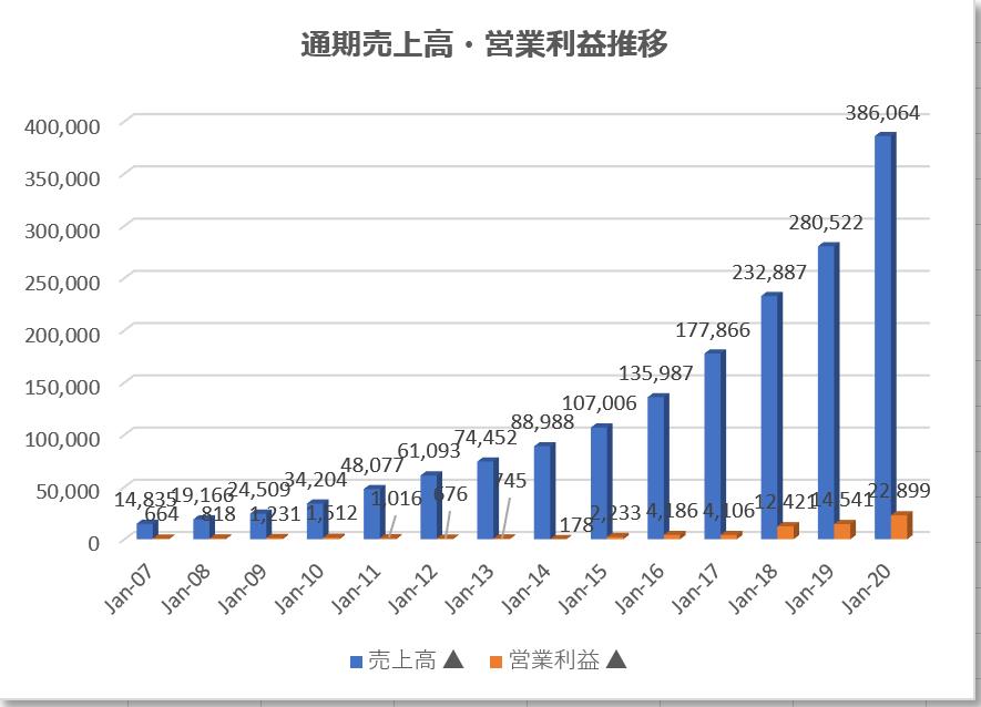 アマゾンAmazon【AMZN】の通期業績推移、売上高、営業利益