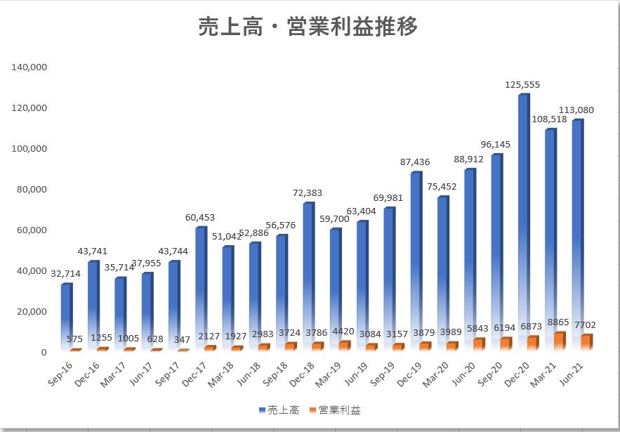 アマゾンAmazon【AMZN】の四半期業績推移、売上高、営業利益
