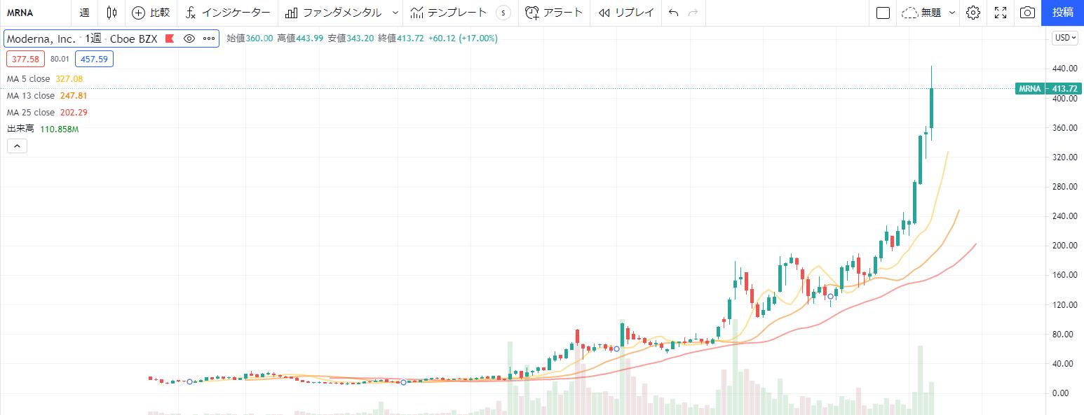 モデルナmoderna【MRNA】の株価チャート推移