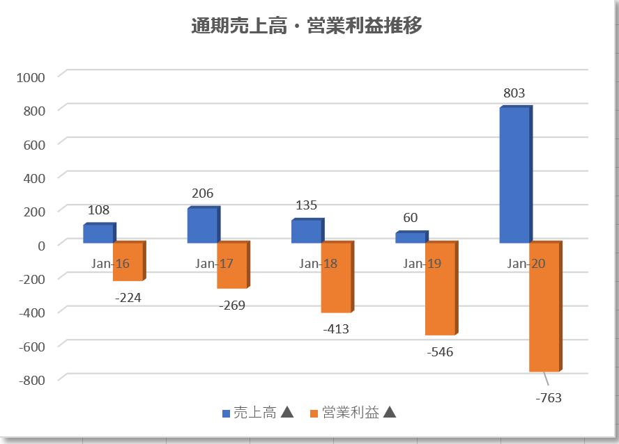 モデルナmoderna【MRNA】の通期売上高、営業利益の業績推移