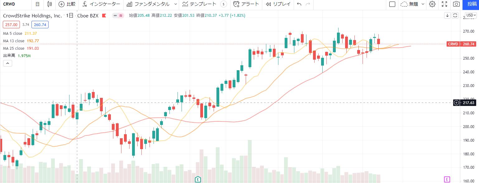 クラウドストライクcrowdstrikeCRWDの株価チャート、推移