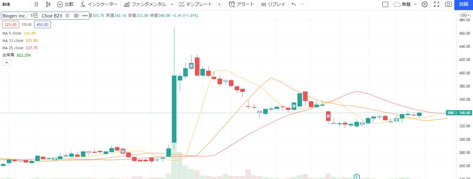 バイオジェンBiogen[BIIB]の株価チャート、推移