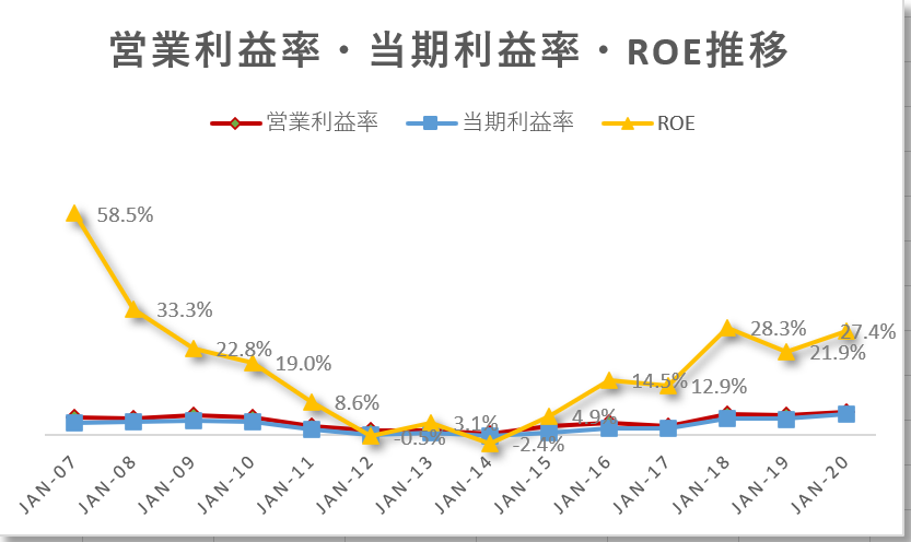 アマゾンAmazon【AMZN】 の 2021年3月 までの営業利益率・当期利益率・ROE推移