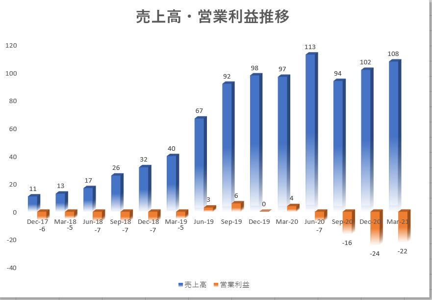 ビヨンドミートBeyond Meat【BYND】の四半期決算推移、売上高、営業利益推移