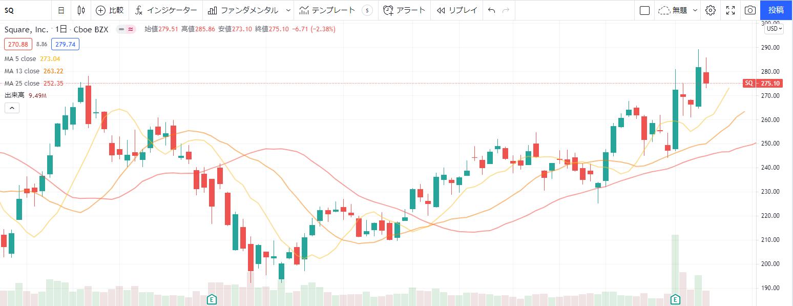 スクエアsquare(SQ)の株価チャート、推移 (日足)8月9日更新