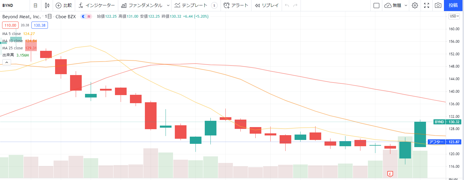 ビヨンドミートBeyondMeat【BYND】の2021年2Q(第二四半期決算)8月発表後株価