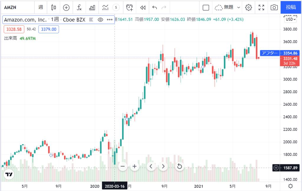 アマゾンAmazon【AMZN】 の 2021年3月 までの株価推移