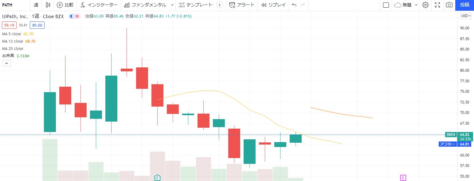 UiPathユーアイパス【PATH】の株価チャート、推移(週足)