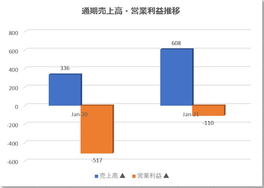 UiPathユーアイパス【PATH】 の本決算業績推移