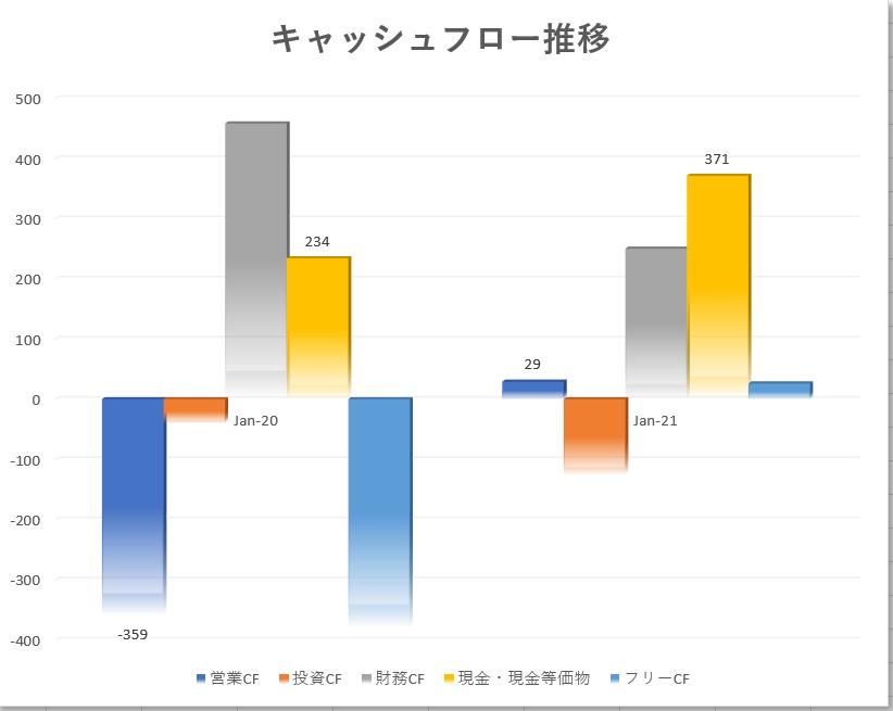 UiPathユーアイパス【PATH】 のキャッシュフロー推