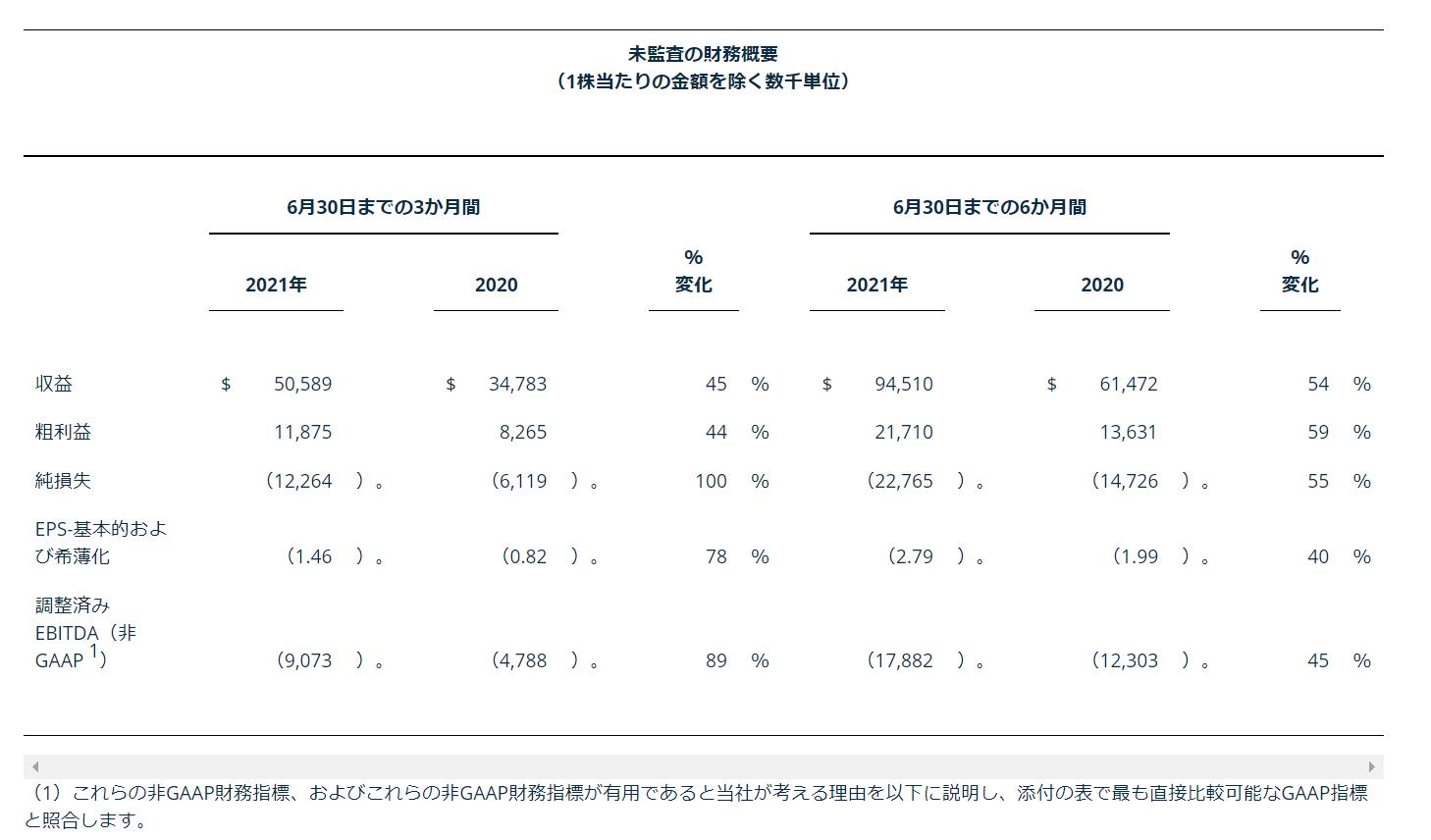 ゾーメトリー(ゾメトリー)Xometry【XMTR】2021年8月第二四半期決算発表2Q ハイライト1