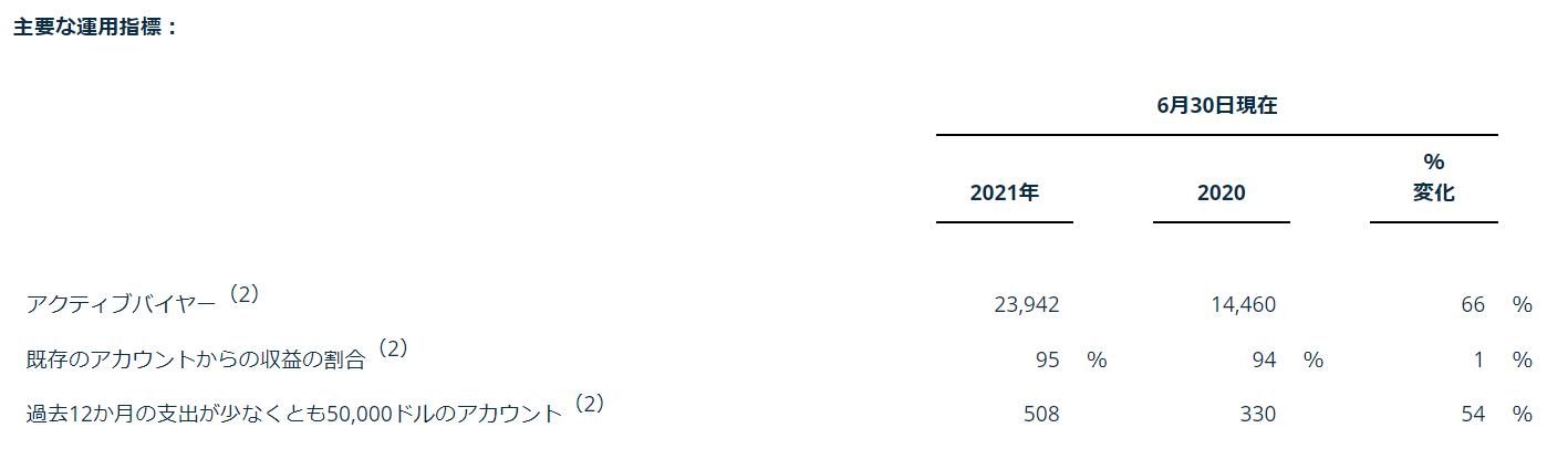 ゾーメトリー(ゾメトリー)Xometry【XMTR】2021年8月第二四半期決算発表2Q ハイライト2
