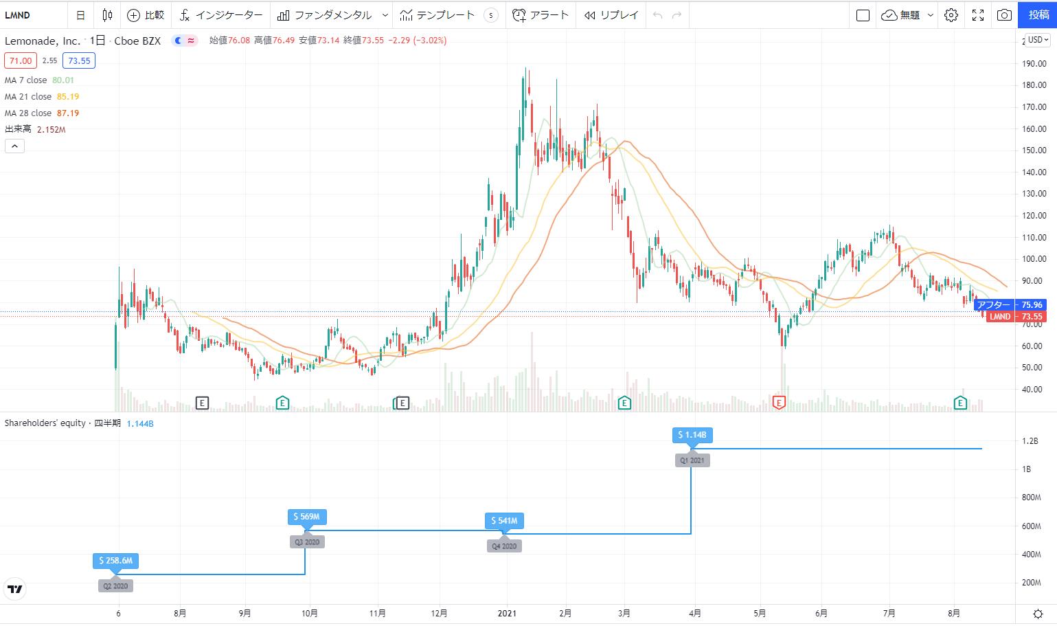米国アメリカ株おすすめ新規上場銘柄(IPO)2020の15位:レモネード LMND株価チャート