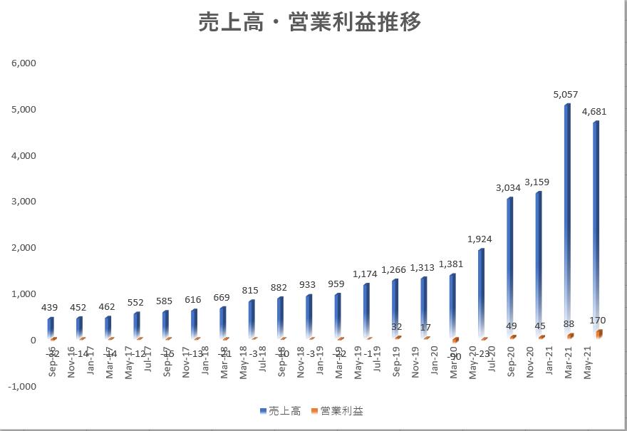 スクエアsquare(SQ)の2021年2Q(第二四半期決算)までの売上高・営業利益推移