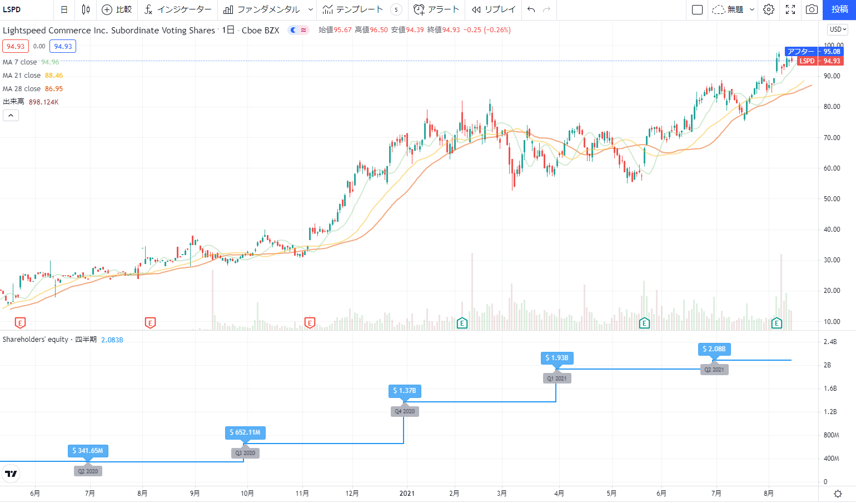 米国アメリカ株おすすめ新規上場銘柄(IPO)2020の14位: ライトスピードポス LSPD株価チャート