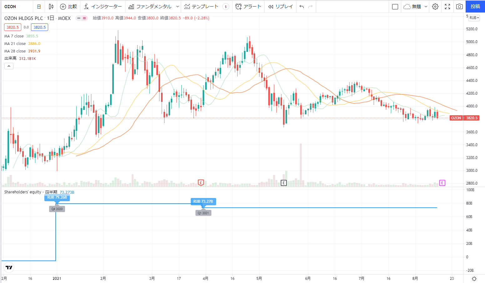 米国アメリカ株おすすめ新規上場銘柄(IPO)2020の12位: オゾンホールディングスPLC OZON株価チャート