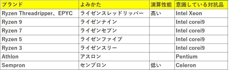 アドバンストマイクロデバイセズ (AMD) の製品一覧と、インテルIntel製品一覧