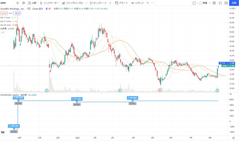 米国アメリカ株おすすめ新規上場銘柄(IPO)2020の10位:   GoodRx Holdings GDRX株価チャート