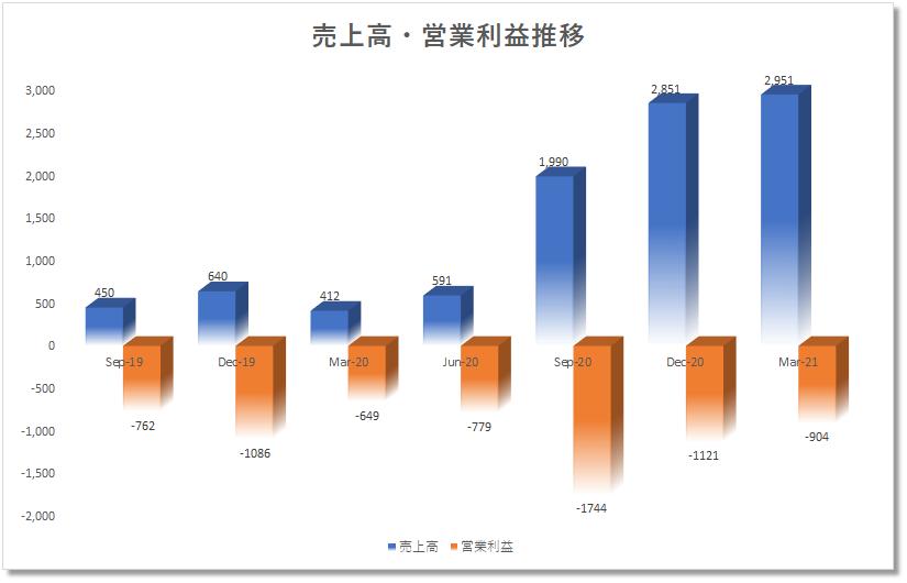 2020年米国株アメリカ株 シャオペンXpeng XPEVの売上高、営業利益推移
