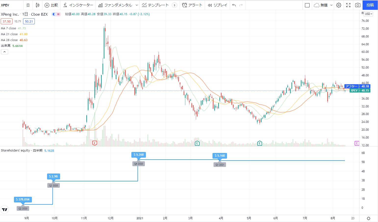 米国アメリカ株おすすめ新規上場銘柄(IPO)2020の8位: シャオペンXpeng XPEV株価チャート