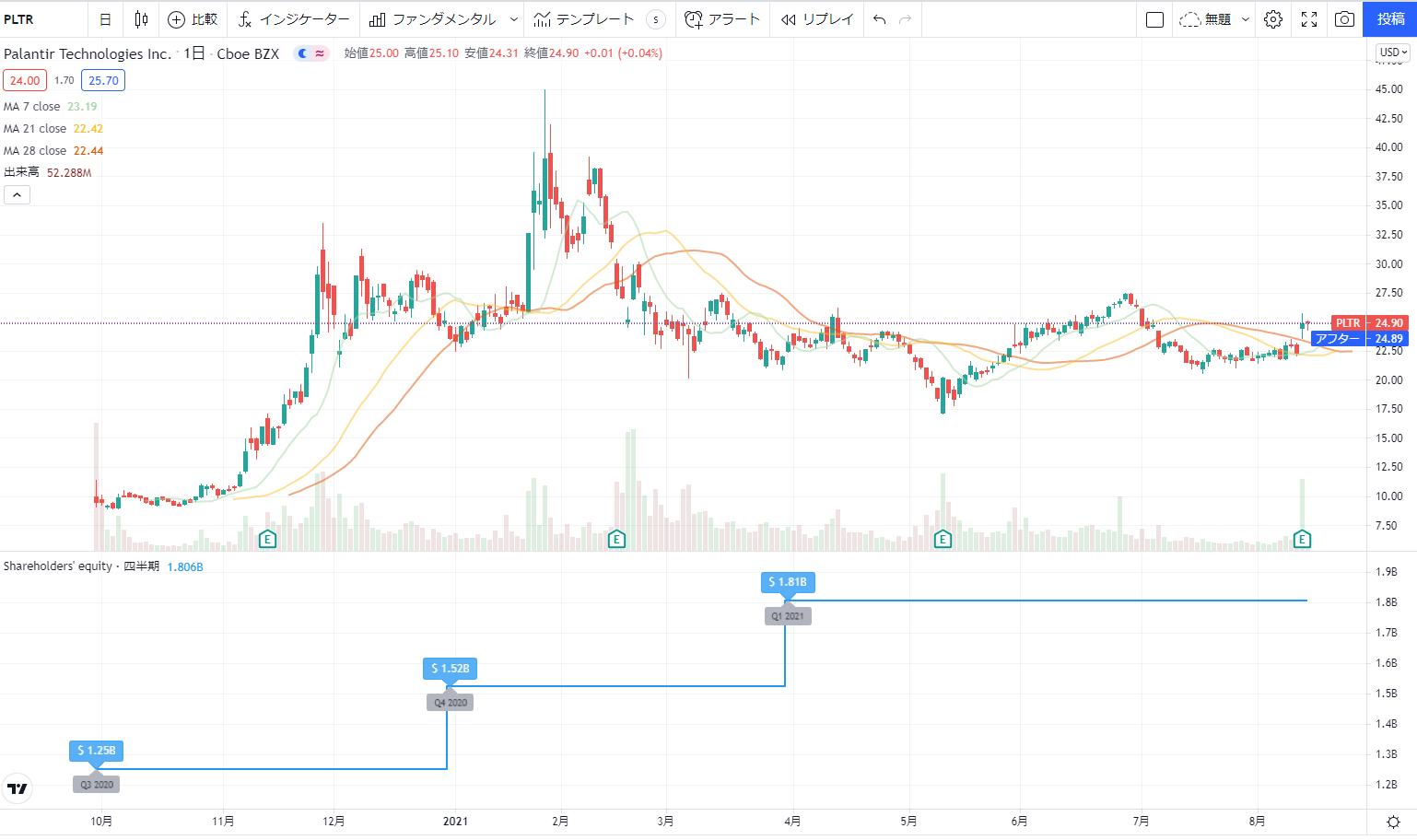 米国アメリカ株おすすめ新規上場銘柄(IPO)2020の4位:パランティアPalantir PLTR株価チャート
