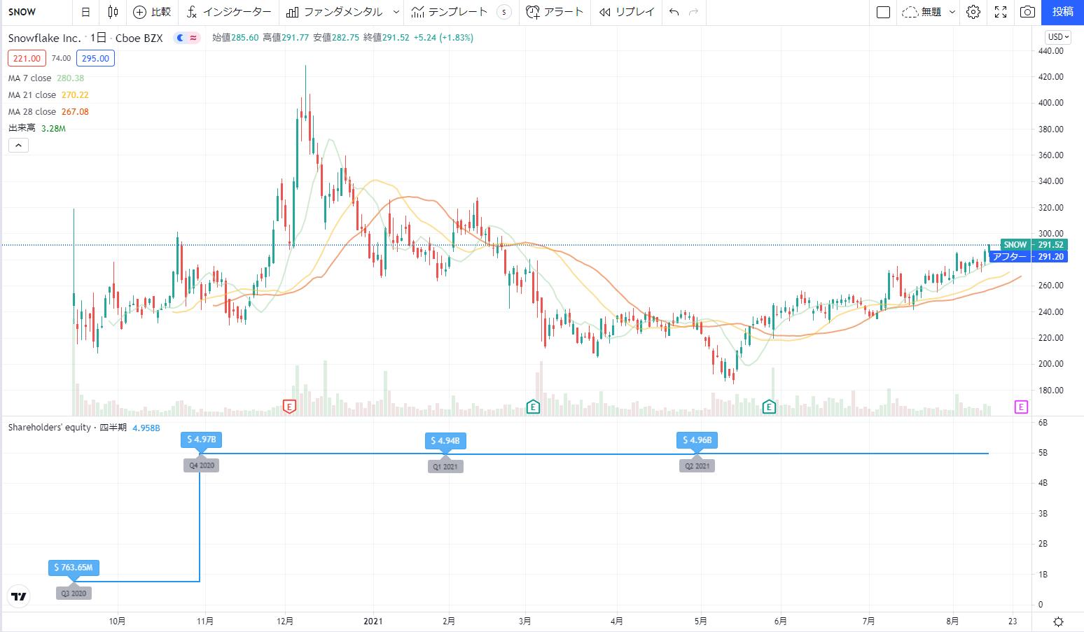 米国アメリカ株おすすめ新規上場銘柄(IPO)2020の3位:スノーフレークSnowflake SNOW株価チャート