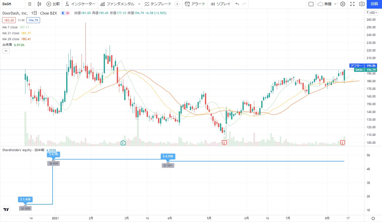 米国アメリカ株おすすめ新規上場銘柄(IPO)2020の2位:ドアダッシュDoordashDASH株価チャート