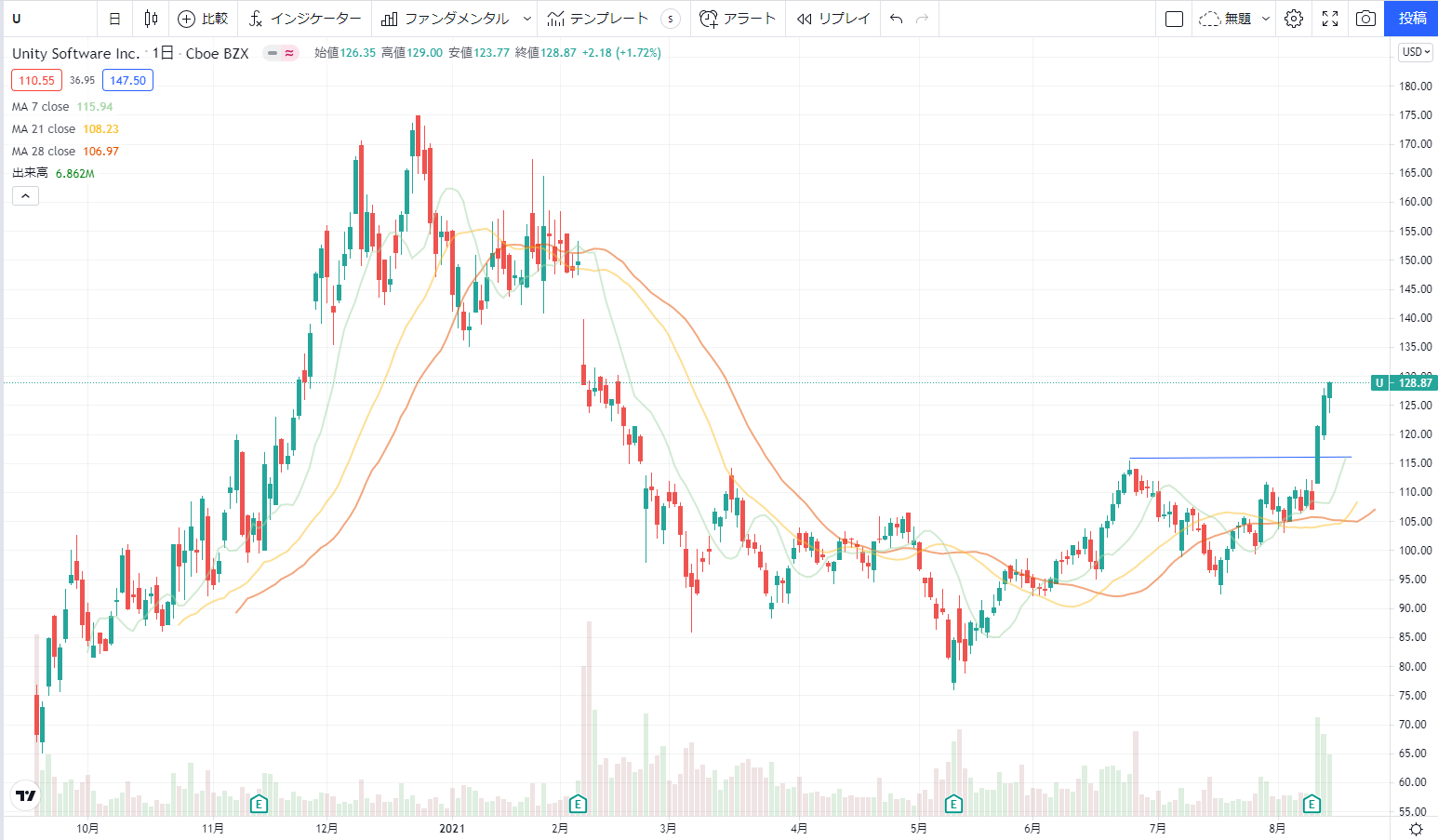 ユニティソフトウエアUnity Software Uの株価チャート(日足)
