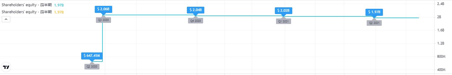 ユニティソフトウエアUnity Software Uの株主価値は上昇