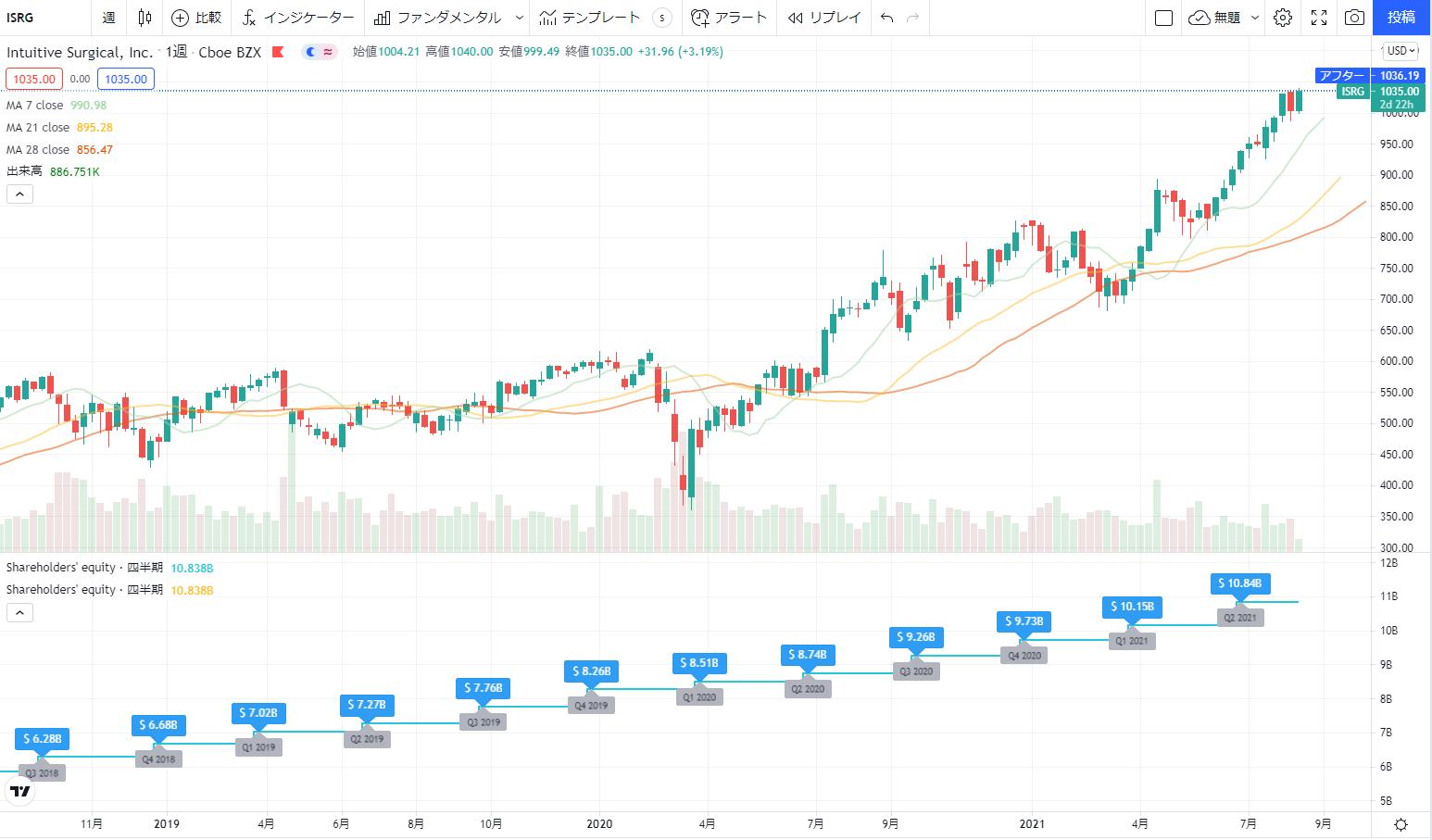 インテュイティブサージカルIntuitiveISRGの株価チャート(日足)