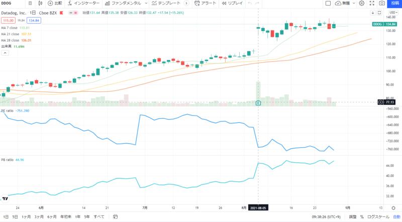データドッグDatadog(DDOG)株価推移